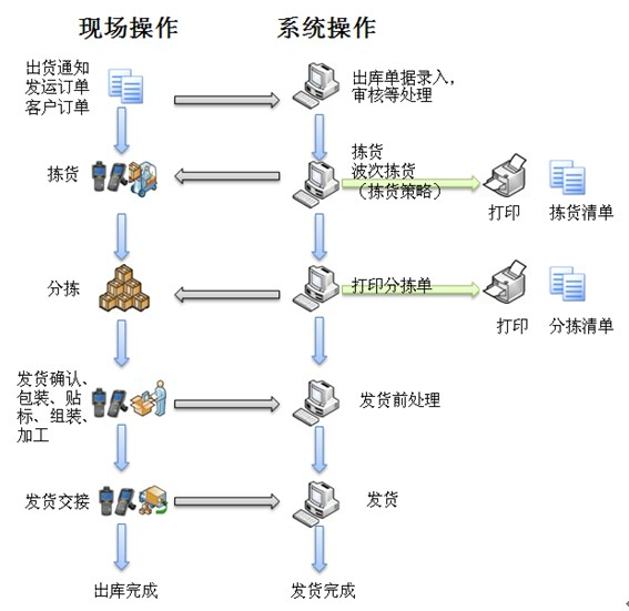 物流专区 > w3仓储管理系统  w3仓储管理系统-系统架构 w3仓储管理