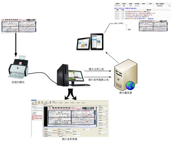 签收单图片扫描系统